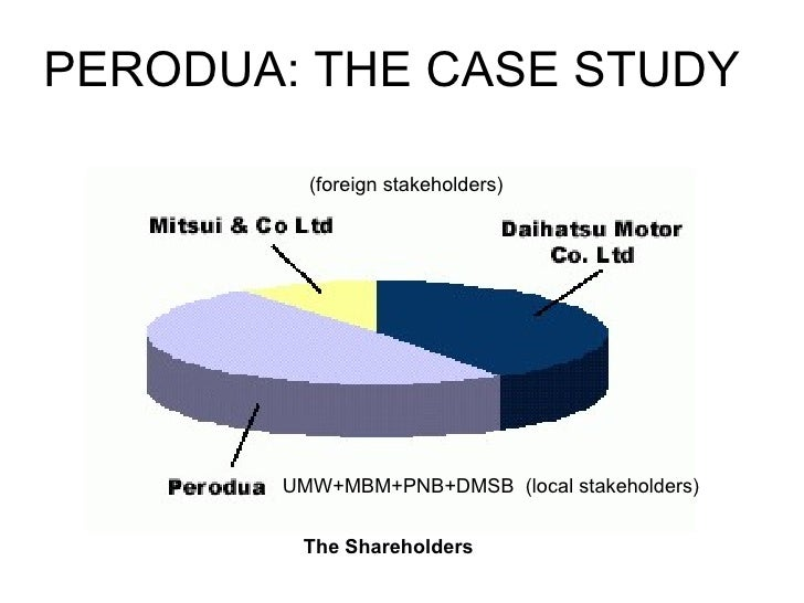 perodua case study Perodua case study 1566 words mar 28th, 2011 7 pages the perusahaan otomobil kedua sendirian berhad, is malaysia's second largest automobile manufacturer after proton it was established in 1992 and launched their first car, the perodua kancil in august 1994the shareholders of perodua are umw.