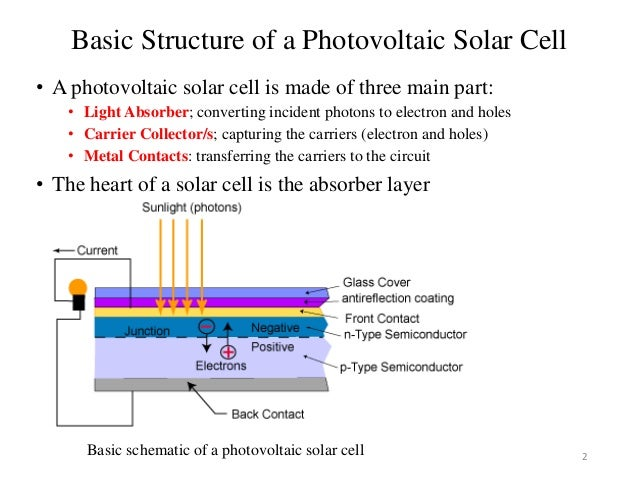 Solar Panels Ppt Slideshare Solar Product Business Plan