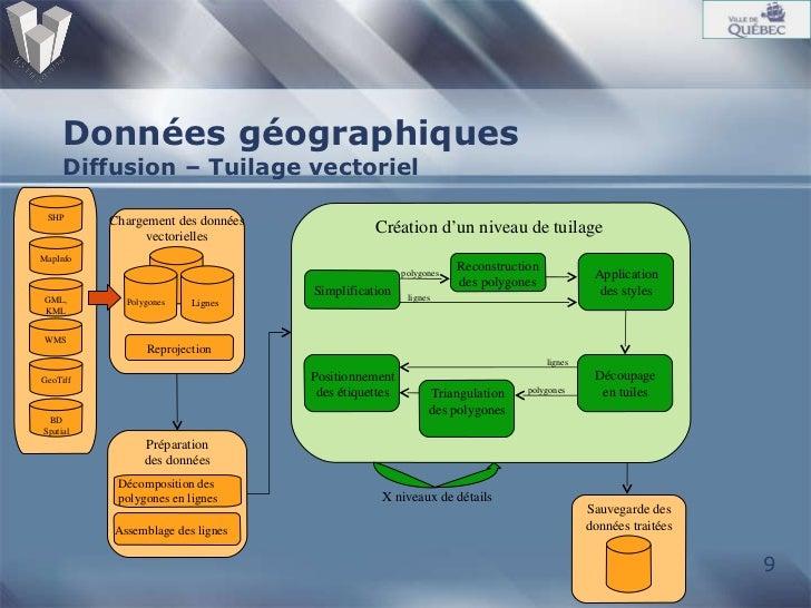 Données géographiques  Diffusion – Tuilage vectoriel Préparation des données Décomposition des polygones en lignes Assembl...