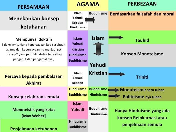 tamadun islam di malaysia Tamadun islam pages home mr islam baitulmal dan peranannya dalam sistem ekonomi islam di malaysia institusi baitulmal sememang telah lama wujud di malaysia.