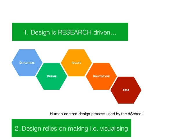 1. Design is RESEARCH driven…  Human-centred design process used by the dSchool  2. Design relies on making i.e. visualisi...
