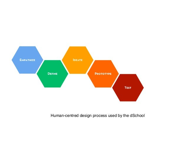 Human-centred design process used by the dSchool