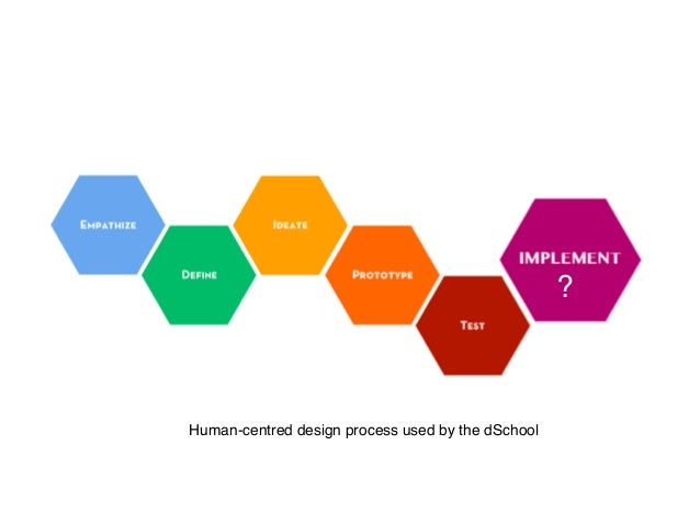?  Human-centred design process used by the dSchool