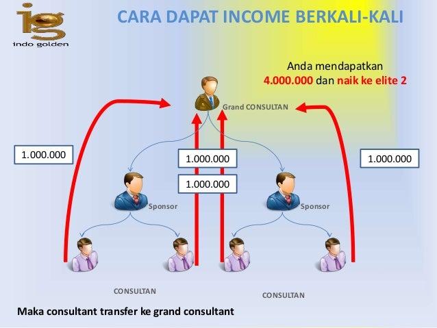 Indogolden 6 dalam bisniswaktu adalah ccuart Choice Image
