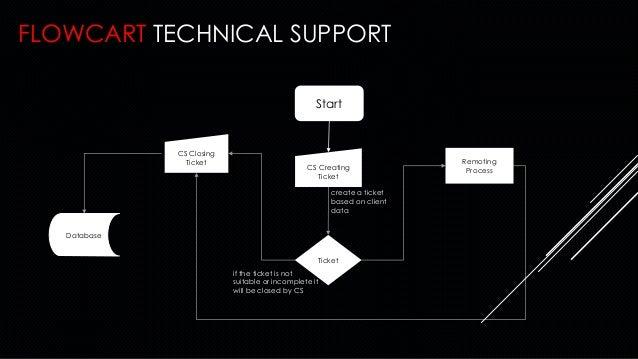 Technical Support Garena Flowchart