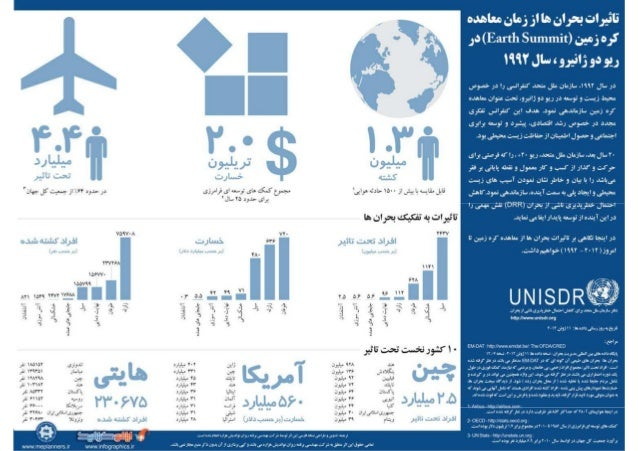 Persian Translation of UNISDR Infographic on  Earth Summit (2012)