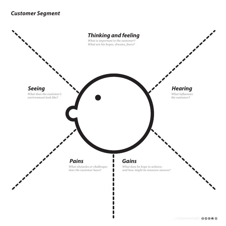Customer Segment                                                Thinking and feeling                                      ...