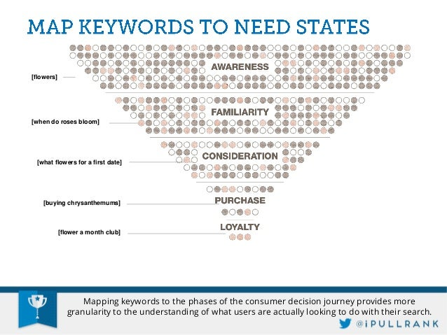 @joannalord explains this best in her Quick Guide to Customer Journey Mapping