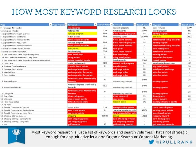 """Good keyword research includes some determination of intent. The best you see in the wild is """"transactional, informational..."""