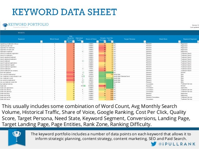 Select Keyword, Avg Monthly US Search Volume and Google Ranking as your values. Then add a Report Filter based on Need Sta...
