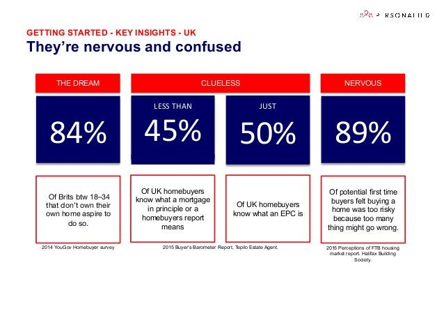 GETTING STARTED - KEY INSIGHTS - UK They're nervous and confused 50%   89%  45%   Of UK homebuyers know what an EPC ...
