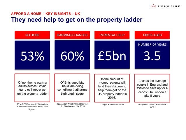 AFFORD A HOME – KEY INSIGHTS – UK They need help to get on the property ladder 60%   £5bn   Of Brits aged btw 18-34 ar...