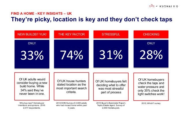 FIND A HOME - KEY INSIGHTS – UK They're picky, location is key and they don't check taps 74%   31%   Of UK house hunte...