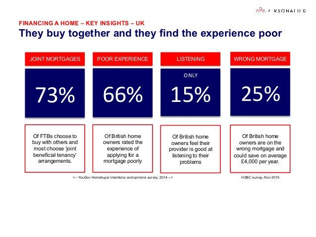 FINANCING A HOME – KEY INSIGHTS – UK They buy together and they find the experience poor 66%   15%   Of British home o...