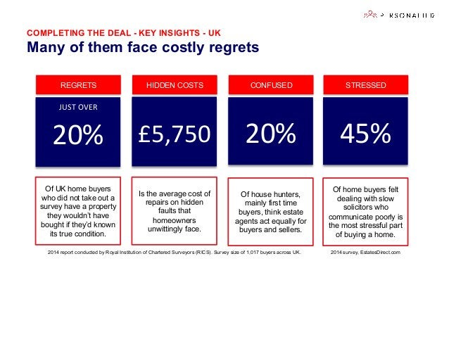 COMPLETING THE DEAL - KEY INSIGHTS - UK Many of them face costly regrets £5,750   20%   Is the average cost of repairs...