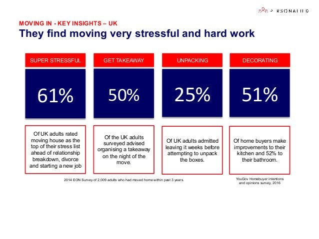 MOVING IN - KEY INSIGHTS – UK They find moving very stressful and hard work 50%   25%   Of the UK adults surveyed advi...