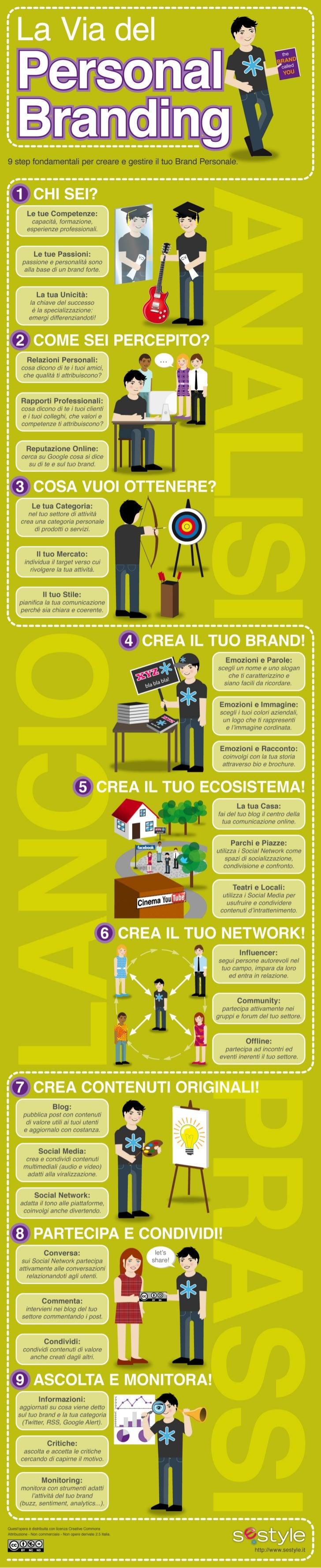 La Via del Personal Branding [Infografica]