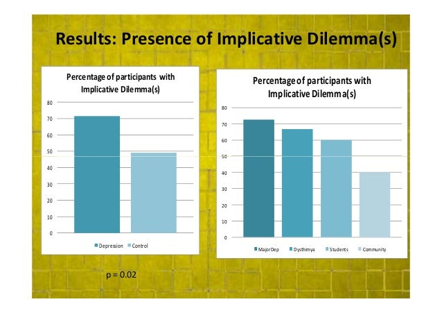 personal dilemma Stake such as personal interests vs organizational interests or personal interests  vs society's interests we call these difficult situations: dilemmas most people.