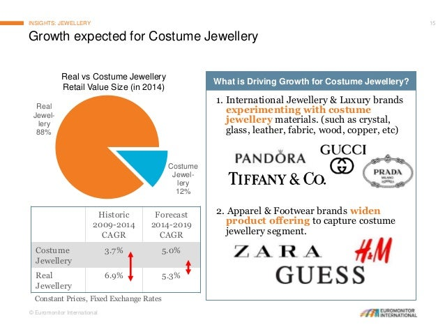 State Of The Personal Accessories Market In 2015