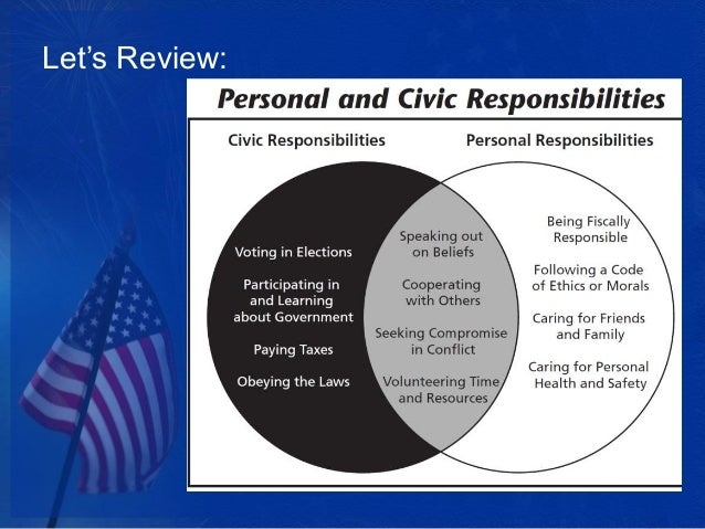 civic responsibilites Civic responsibility goal explore ideas embracing civic responsibility, moral and legal obligations and introducing participants to focus concept steps objectives comprehend the legal and moral consequences of violating laws accept responsibility for aggressive behavior and understand the impact our actions have on ourselves and others recognize how stress relates to negative actions .