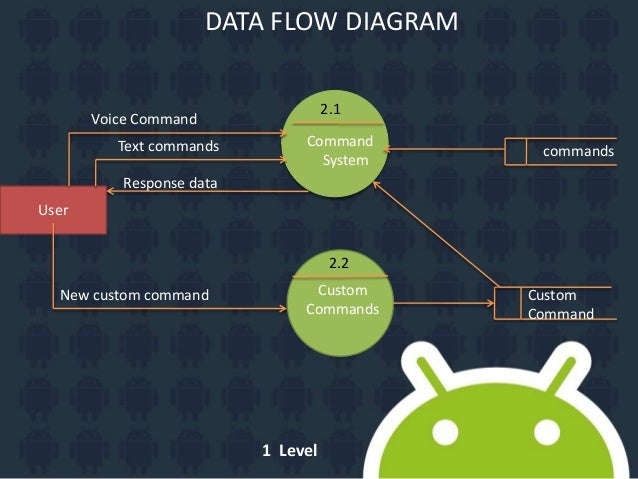 R2d2 personal assistant on android data flow diagram ccuart Images