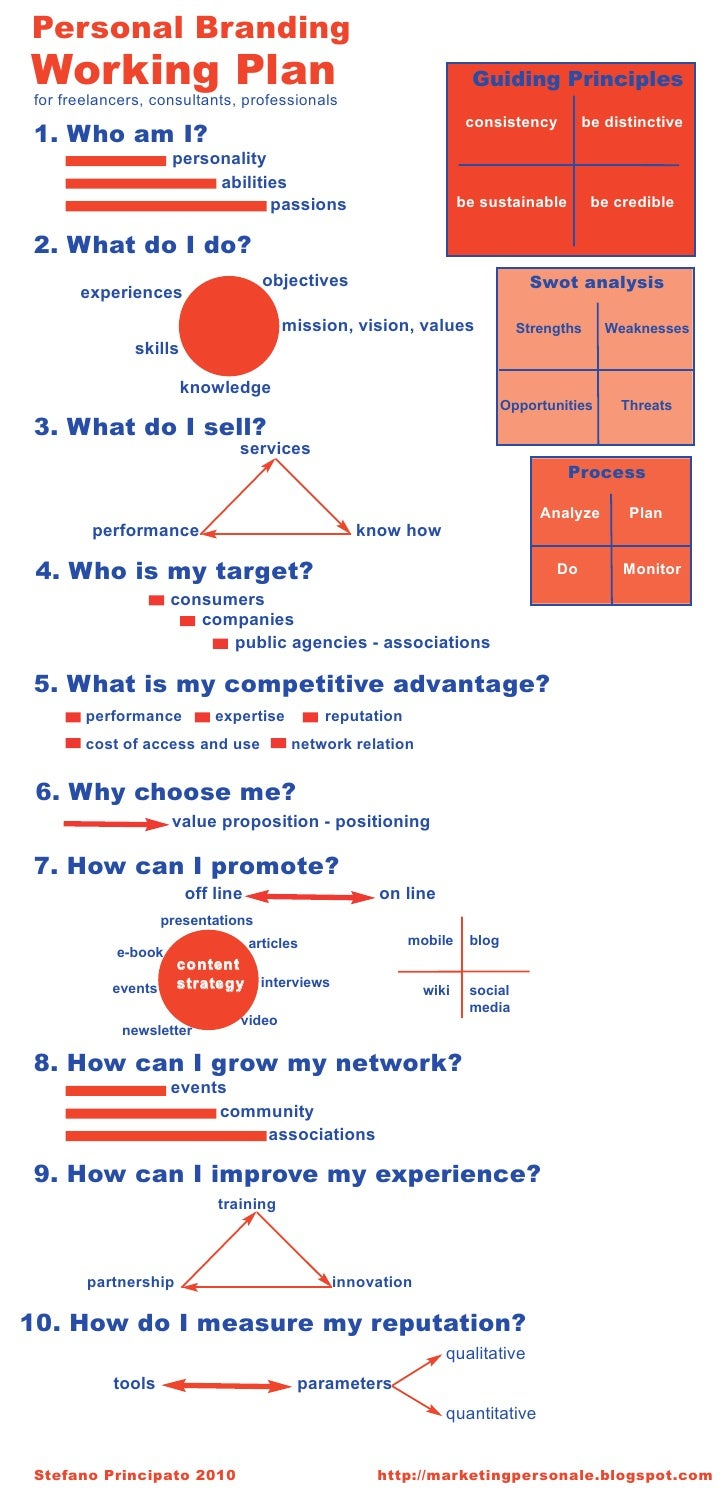 Personal Branding Working Plan for freelancers, consultants, professionals                                                ...