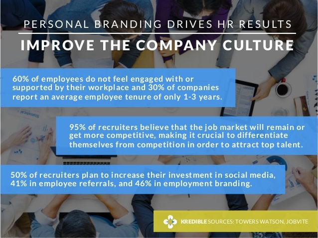P E R S O N A L B R A N D I N G D R I V E S H R R E S U LT S  IMPROVE THE COMPANY CULTURE 60% of employees do not feel eng...