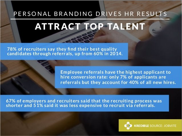 P E R S O N A L B R A N D I N G D R I V E S H R R E S U LT S  ATTRACT TOP TALENT 78% of recruiters say they find their best...