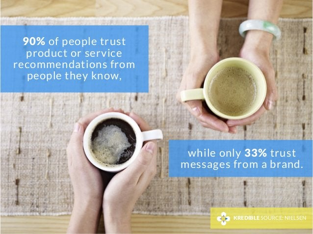 90% of people trust product or service recommendations from people they know, KREDIBLE SOURCE: NIELSEN while only 33% trus...
