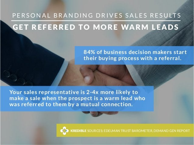 Your sales representative is 2-4x more likely to make a sale when the prospect is a warm lead who was referred to them by ...