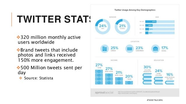 TWITTER STATS: 320 million monthly active users worldwide Brand tweets that include photos and links received 150% more ...