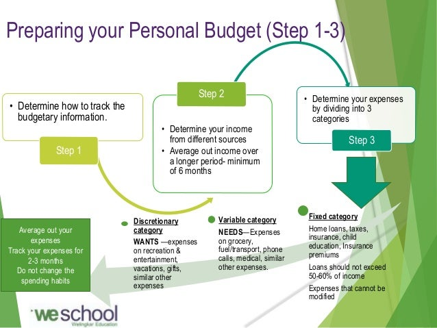 personal spending budget