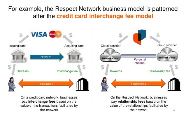 Credit card company business model reheart Image collections
