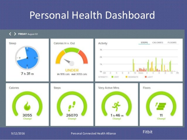 personal health dashboard Personal Connected Health: From Wearables to EHRs and Workflow