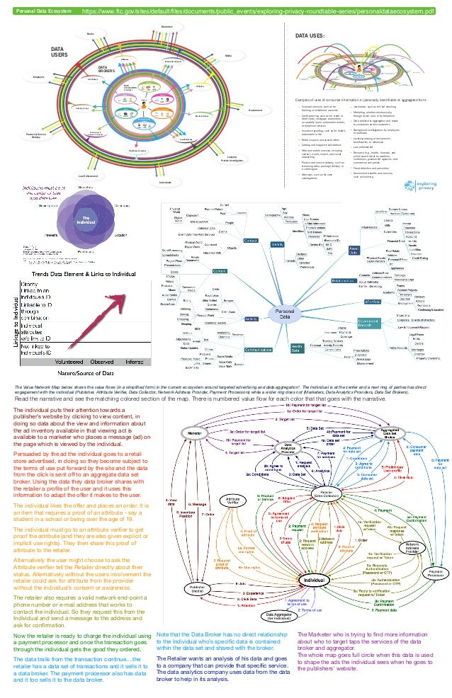 The Value Network Map below shows the value flows (in a simplified form) in the current ecosystem around targeted advertisin...