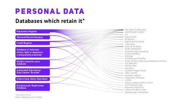 Personal data eng