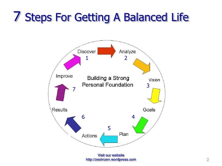 7  Steps For Getting A Balanced Life 1 1 2 3 4 5 6 7 1 1 1