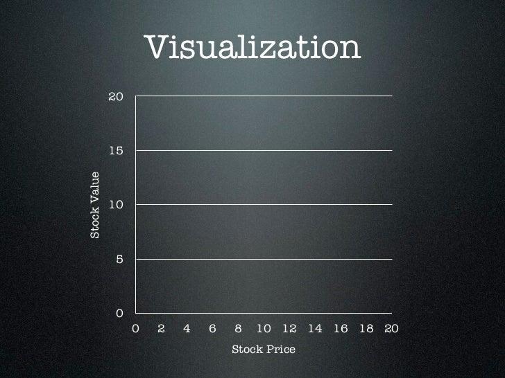 Visualization              20              15Stock Value              10              5              0                   0...