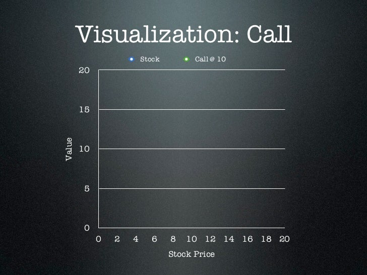 Visualization: Call                         Stock         Call @ 10        20        15Value        10        5        0  ...