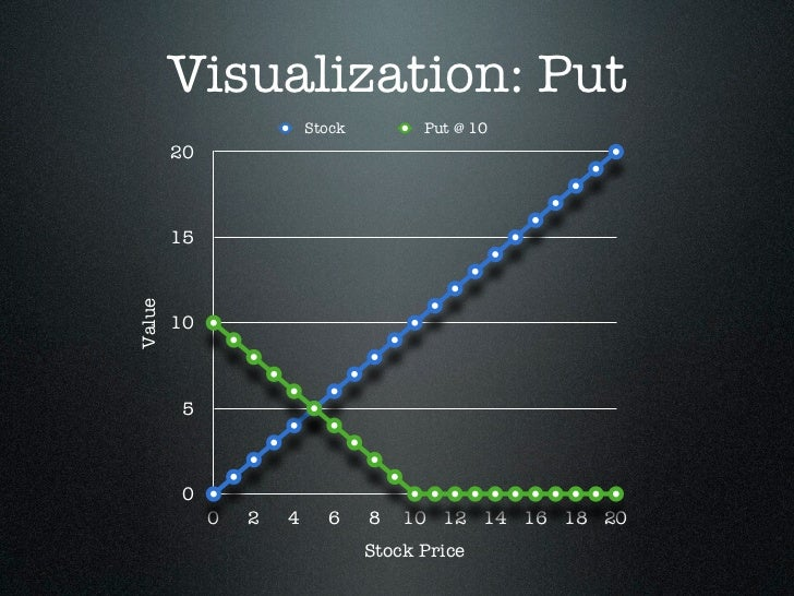 Visualization: Put                         Stock         Put @ 10        20        15Value        10        5        0    ...