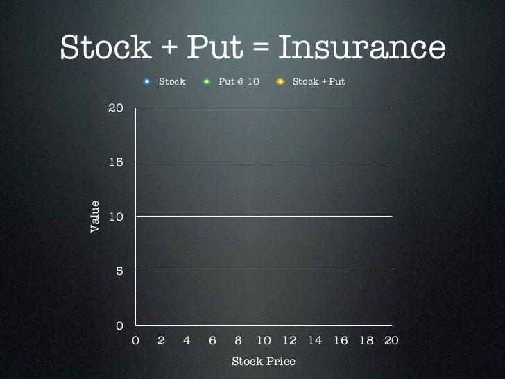 Stock + Put = Insurance                  Stock       Put @ 10    Stock + Put         20         15 Value         10       ...