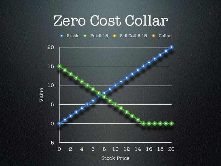 Zero Cost Collar                 Stock       Put @ 15     Sell Call @ 15   Collar        20        15        10Value      ...