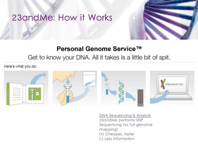 Personal Genomics: Business Model for 23andMe on