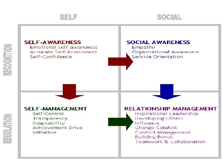 self in relationship theory