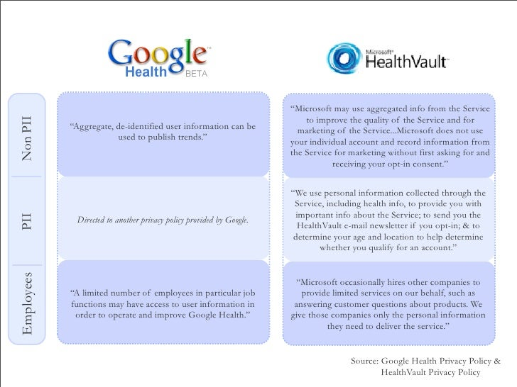 what is personal health records