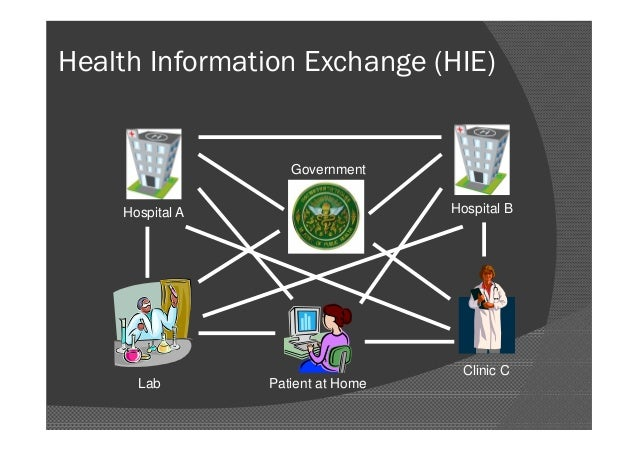 Personal Health Records and Consumer Health Informatics