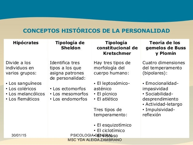 Image result for tipología de hipócrates
