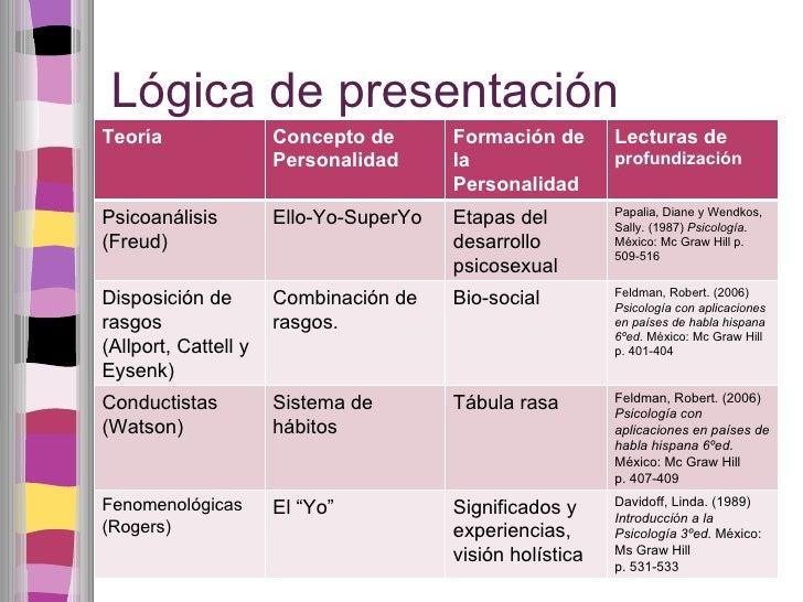 Lógica de presentación Teoría Concepto de Personalidad Formación de la Personalidad Lecturas de  profundización Psicoanáli...