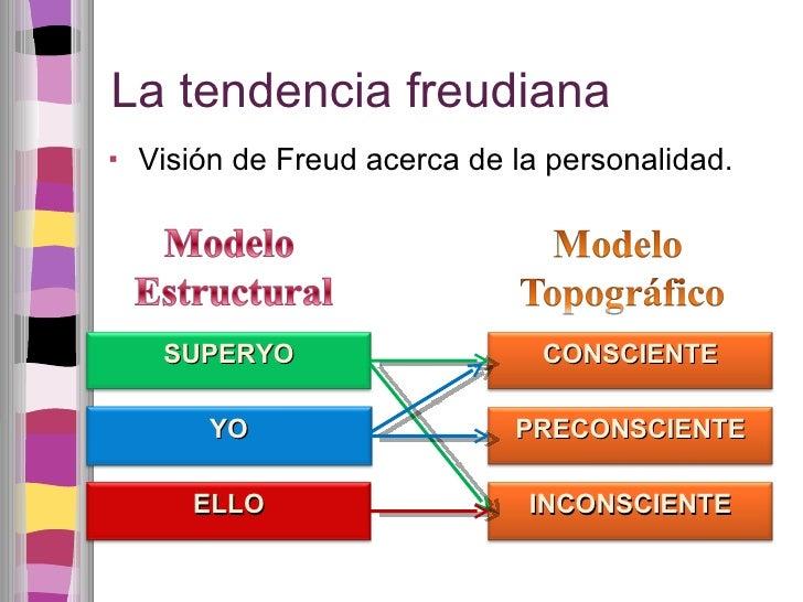 La tendencia freudiana <ul><li>Visión de Freud acerca de la personalidad. </li></ul>SUPERYO YO ELLO CONSCIENTE PRECONSCIEN...