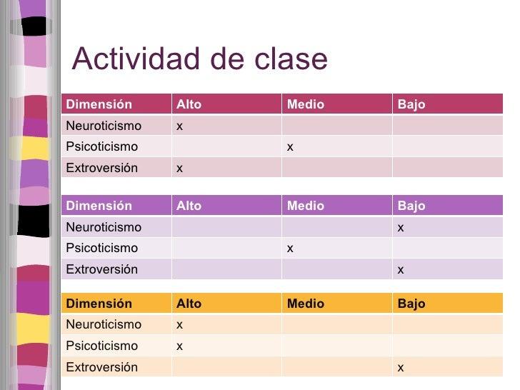 Actividad de clase Dimensión Alto Medio Bajo Neuroticismo x Psicoticismo x Extroversión x Dimensión Alto Medio Bajo Neurot...
